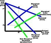 Transfer Pricing graph
